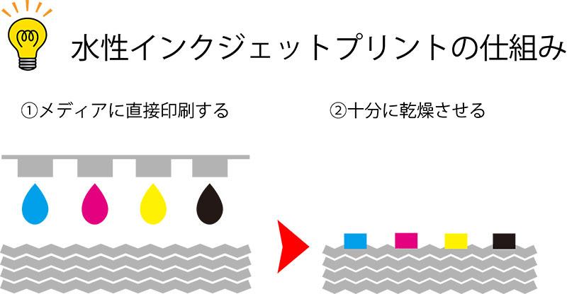 水性インクジェットプリント